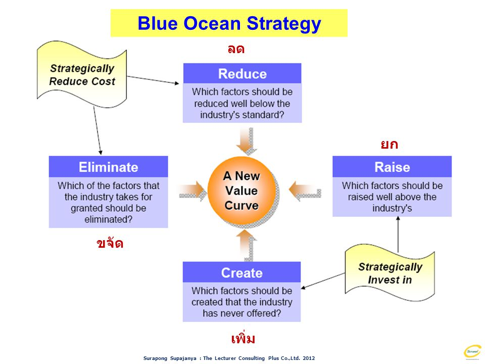 Surapong Supajanya : The Lecturer Consulting Plus Co.,Ltd. 2012 ขจัด ยก ลด เพิ่ม Blue Ocean Strategy