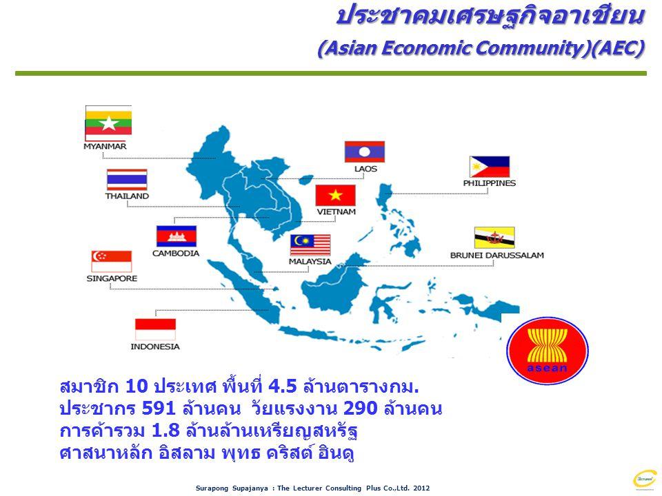 Surapong Supajanya : The Lecturer Consulting Plus Co.,Ltd. 2012 สมาชิก 10 ประเทศ พื้นที่ 4.5 ล้านตารางกม. ประชากร 591 ล้านคน วัยแรงงาน 290 ล้านคน การค