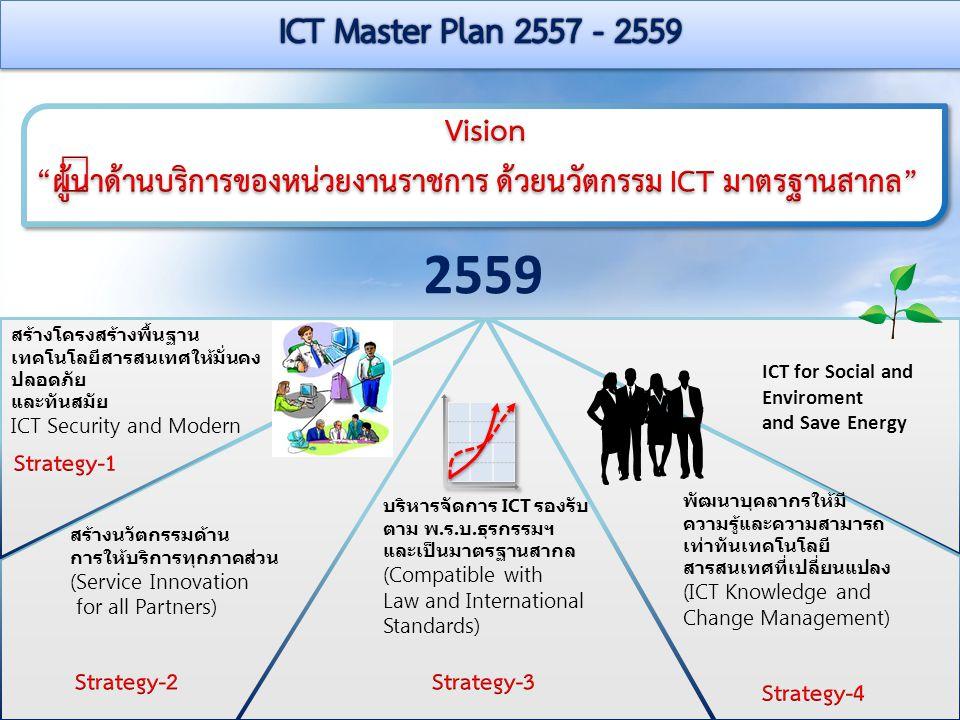 2559 ICT for Social and Enviroment and Save Energy สร้างโครงสร้างพื้นฐาน เทคโนโลยีสารสนเทศให้มั่นคง ปลอดภัย และทันสมัย ICT Security and Modern สร้างนว
