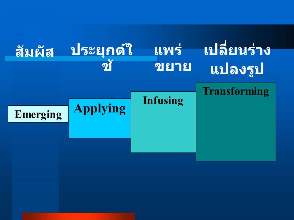 สัมผัส Emerging ประยุกต์ใ ช้ Applying แพร่ ขยาย Infusing เปลี่ยนร่าง แปลงรูป Transforming