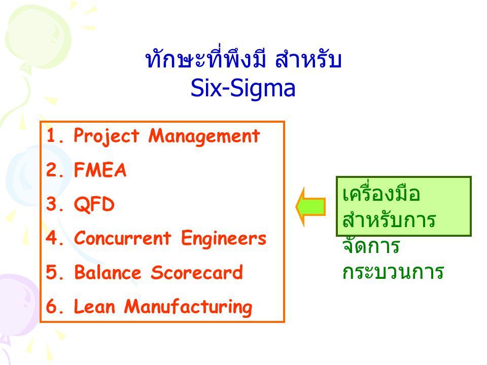 ทักษะที่พึงมี สำหรับ Six-Sigma 1.Project Management 2.FMEA 3.QFD 4.Concurrent Engineers 5.Balance Scorecard 6.Lean Manufacturing เครื่องมือ สำหรับการ