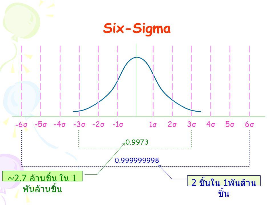 Six-Sigma 1σ1σ 2σ2σ3σ3σ4σ4σ5σ5σ6σ6σ -6σ -5σ-4σ-3σ-2σ-1σ 0.999999998 0.9973 ~2.7 ล้านชิ้น ใน 1 พันล้านชิ้น 2 ชิ้นใน 1 พันล้าน ชิ้น
