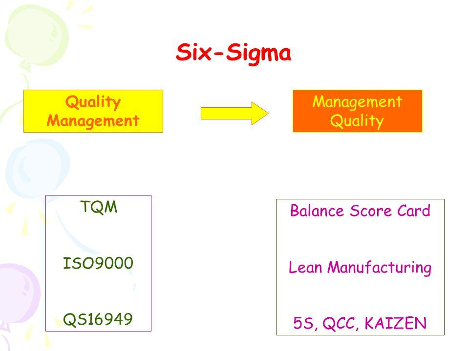 ทักษะที่พึงมี สำหรับ Six-Sigma 1.Project Management 2.FMEA 3.QFD 4.Concurrent Engineers 5.Balance Scorecard 6.Lean Manufacturing เครื่องมือ สำหรับการ จัดการ กระบวนการ