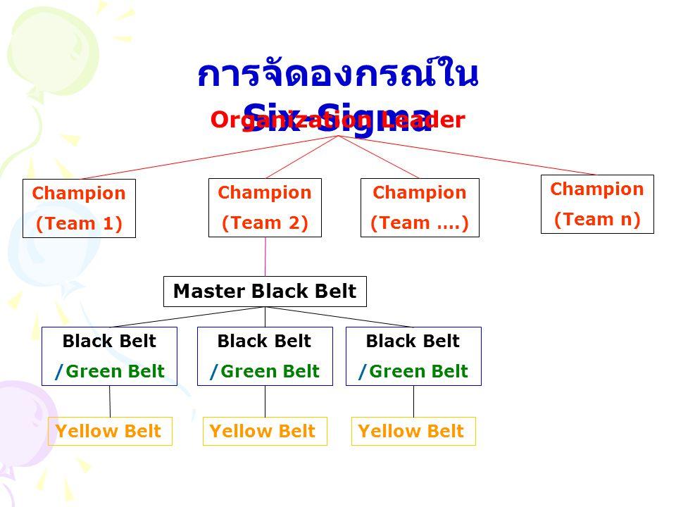การจัดองกรณ์ใน Six-Sigma Organization Leader Champion (Team 1) Champion (Team 2) Champion (Team ….) Champion (Team n) Master Black Belt Black Belt /Gr