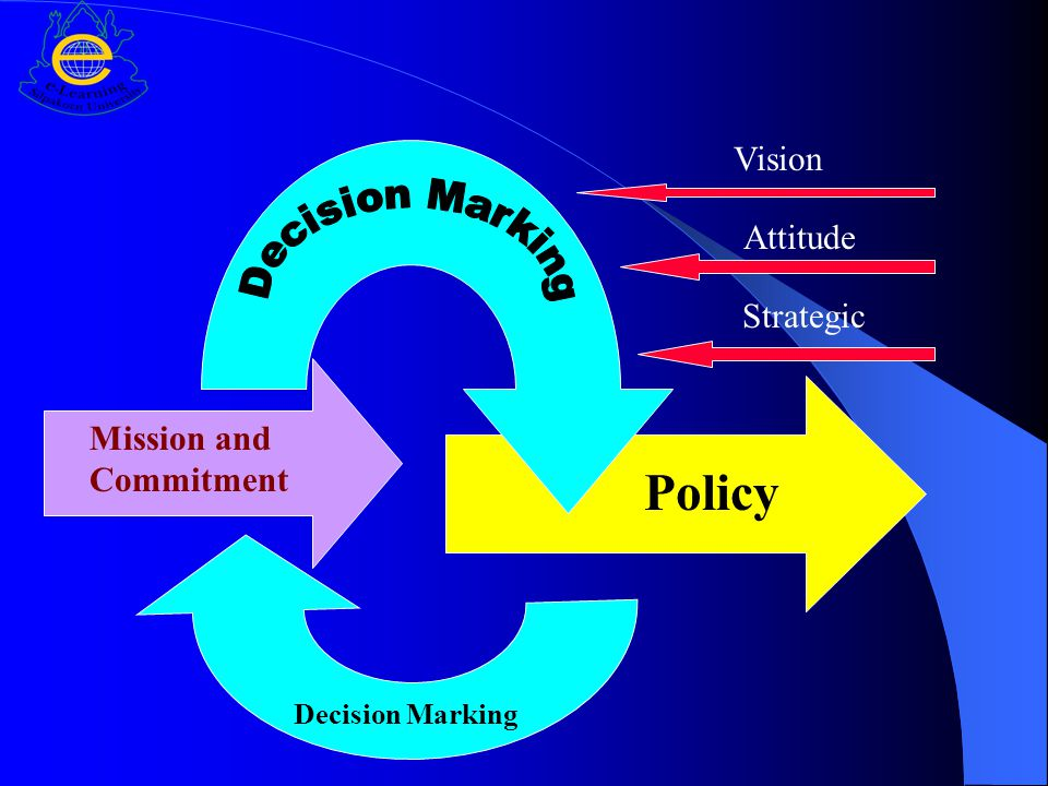 Mission and Commitment Decision Marking Policy Vision Attitude Strategic