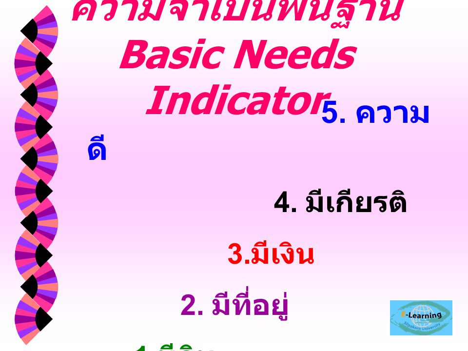 ความจำเป็นพื้นฐาน Basic Needs Indicator 5. ความ ดี 4. มีเกียรติ 3. มีเงิน 2. มีที่อยู่ 1. มีกิน