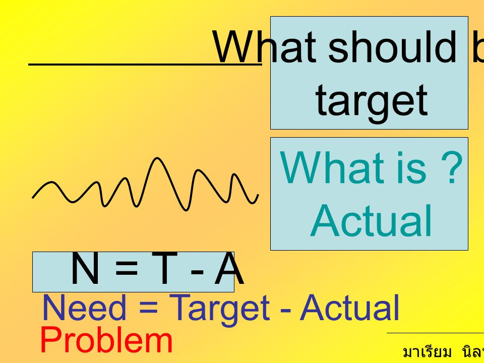 What should be target What is ? Actual N = T - A Need = Target - Actual Problem มาเรียม นิลพันธุ์