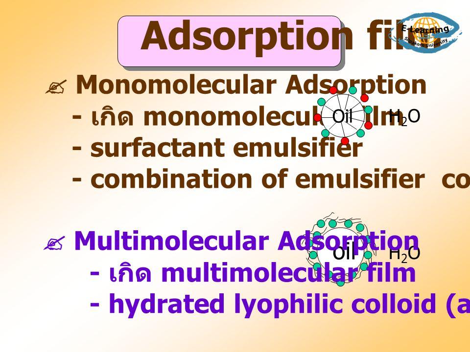 Formulation of Emulsions 1.
