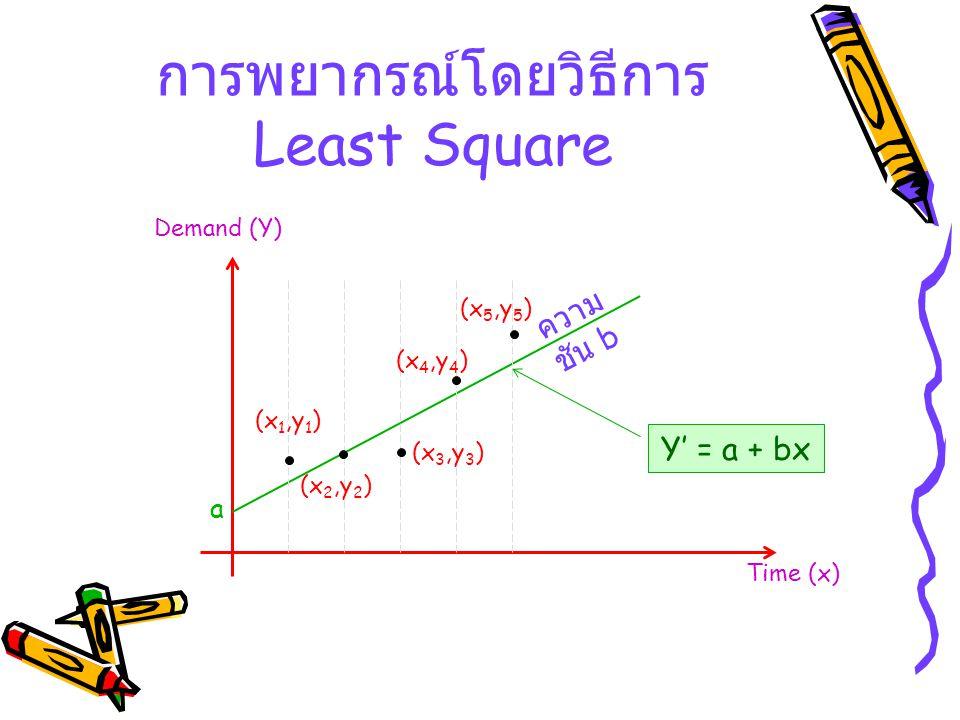 การพยากรณ์โดยวิธีการ Least Square Time (x) Demand (Y) a ความ ชัน b (x 1,y 1 ) (x 2,y 2 ) (x 3,y 3 ) (x 4,y 4 ) (x 5,y 5 ) Y' = a + bx