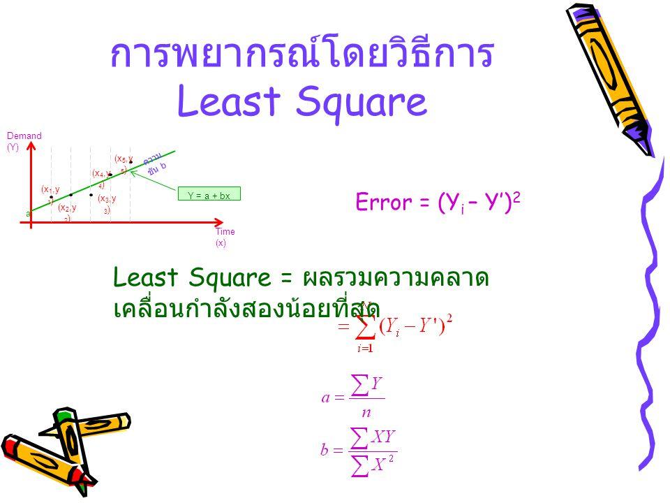 การพยากรณ์โดยวิธีการ Least Square Time (x) Demand (Y) a ความ ชัน b (x 1,y 1 ) (x 2,y 2 ) (x 3,y 3 ) (x 4,y 4 ) (x 5,y 5 ) Y = a + bx Error = (Y i – Y'