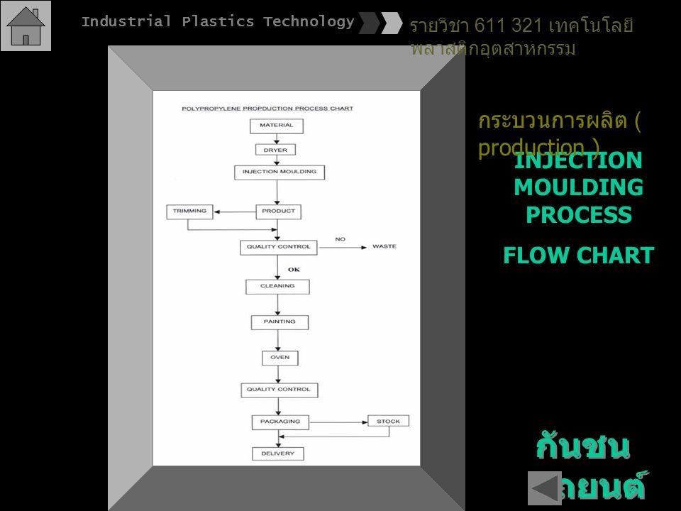 กันชน รถยนต์ INJECTION MOULDING PROCESS FLOW CHART รายวิชา 611 321 เทคโนโลยี พลาสติกอุตสาหกรรม Industrial Plastics Technology กระบวนการผลิต ( producti