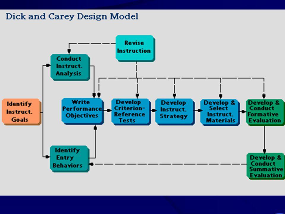 องค์ประกอบของโมดูล PretestAdvance Organizer PretestAdvance Organizer Body of Content MODULE Assignments/ Concurrent Organizer Activities Post Organizer Feedback Posttest Feedback Posttest IDL- Instructor-Directed Learning PDL- Peer-Directed Learning SDL- Self-Directed Learning