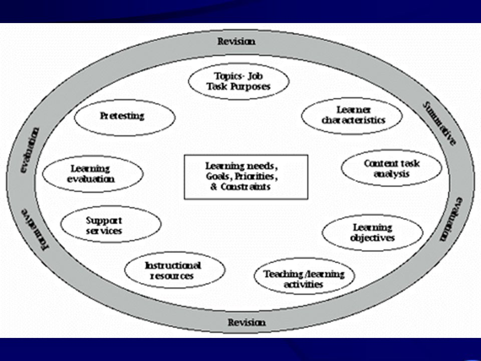 An Instructional Design Model for Web Authors