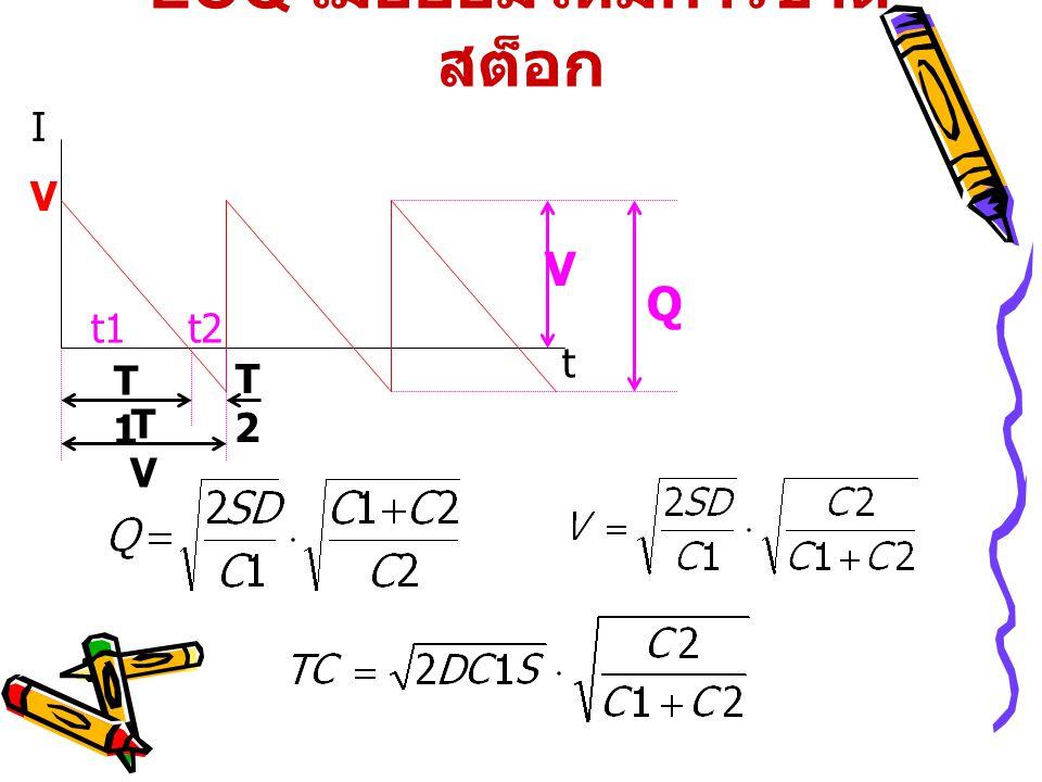 EOQ เมื่อยอมให้มีการขาด สต็อก t I Q V T1T1 T2T2 TVTV V t1t2