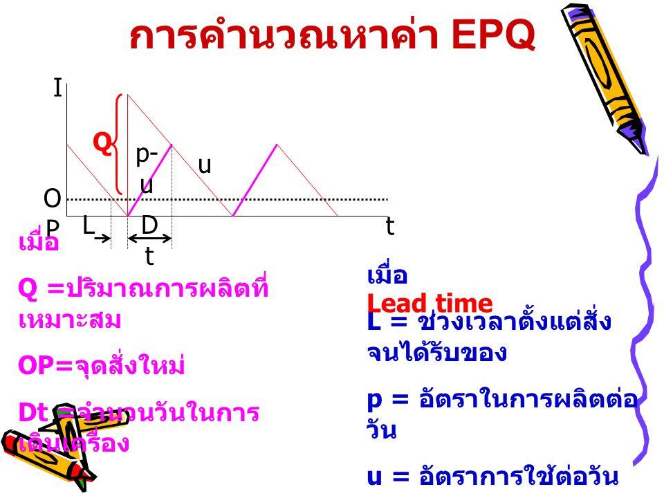 การคำนวณหาค่า EPQ t I Q p- u LDtDt OPOP u เมื่อ Q = ปริมาณการผลิตที่ เหมาะสม OP= จุดสั่งใหม่ Dt = จำนวนวันในการ เดินเครื่อง เมื่อ L = ช่วงเวลาตั้งแต่สั่ง จนได้รับของ p = อัตราในการผลิตต่อ วัน u = อัตราการใช้ต่อวัน Lead time
