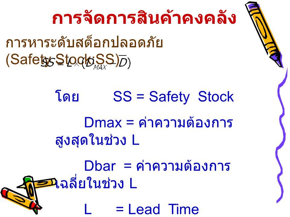 การจัดการสินค้าคงคลัง การหาระดับสต็อกปลอดภัย (Safety Stock:SS) โดย SS = Safety Stock Dmax = ค่าความต้องการ สูงสุดในช่วง L Dbar = ค่าความต้องการ เฉลี่ยในช่วง L L = Lead Time