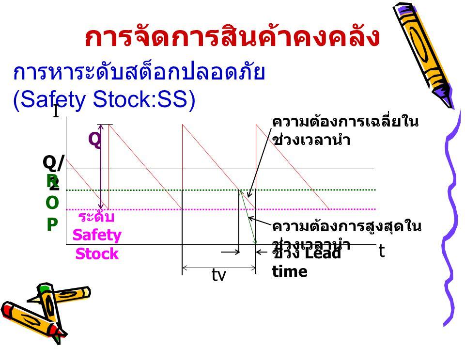 การจัดการสินค้าคงคลัง การหาระดับสต็อกปลอดภัย (Safety Stock:SS) t I Q Q/ 2 ROPROP ระดับ Safety Stock ช่วง Lead time ความต้องการเฉลี่ยใน ช่วงเวลานำ tv ความต้องการสูงสุดใน ช่วงเวลานำ