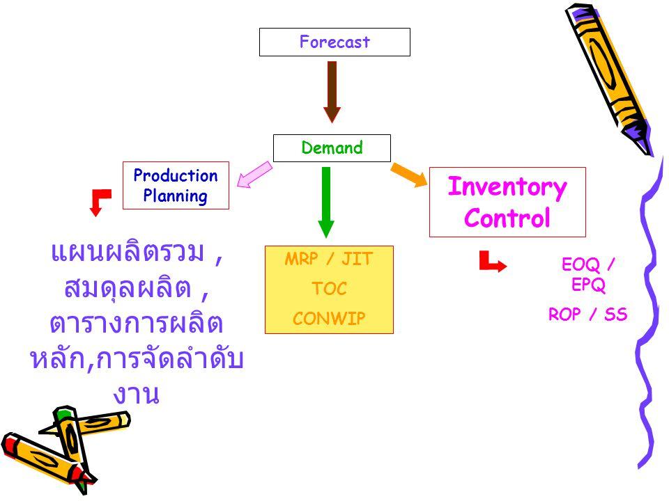 Demand Forecast Production Planning MRP / JIT TOC CONWIP Inventory Control แผนผลิตรวม, สมดุลผลิต, ตารางการผลิต หลัก, การจัดลำดับ งาน EOQ / EPQ ROP / S