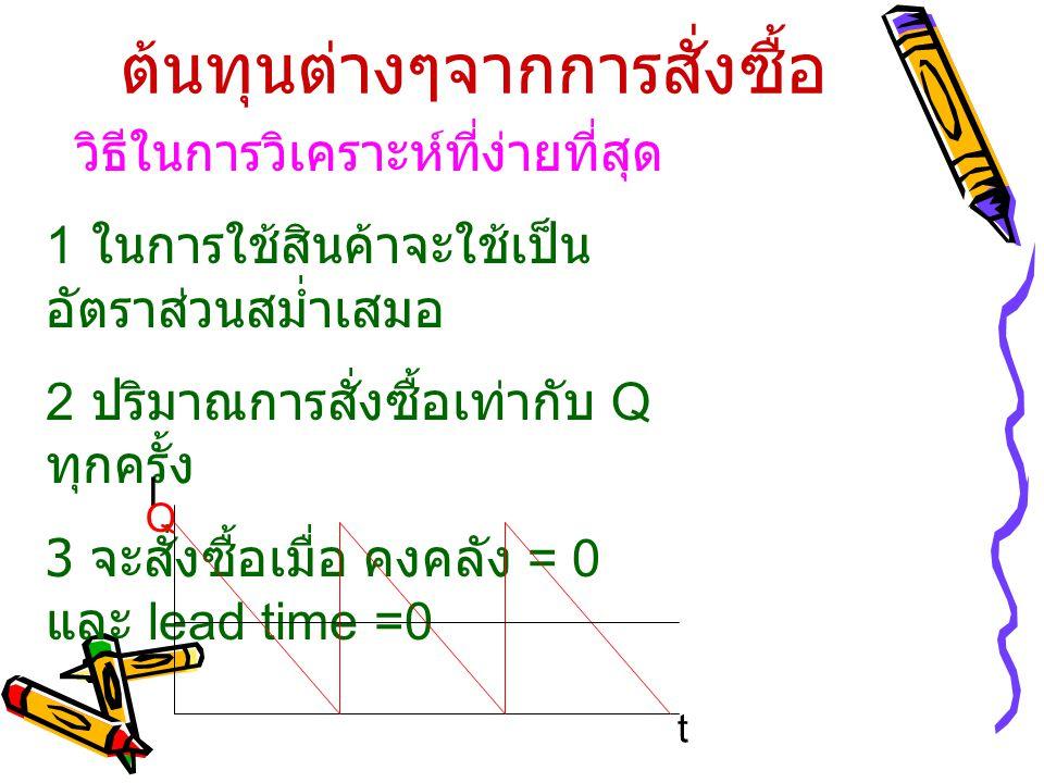 ต้นทุนต่างๆจากการสั่งซื้อ วิธีในการวิเคราะห์ที่ง่ายที่สุด 1 ในการใช้สินค้าจะใช้เป็น อัตราส่วนสม่ำเสมอ 2 ปริมาณการสั่งซื้อเท่ากับ Q ทุกครั้ง 3 จะสั่งซื้อเมื่อ คงคลัง = 0 และ lead time =0 t I Q