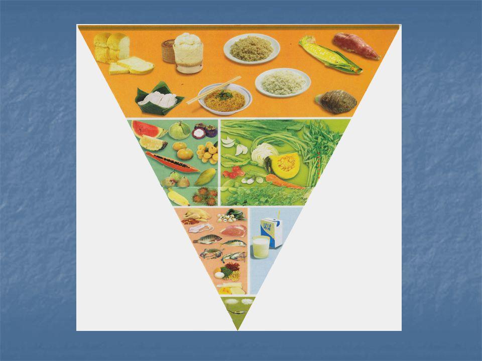 ธงโภชนาการ กลุ่มข้าว-แป้ง (8-12 ทัพพี) กลุ่มข้าว-แป้ง (8-12 ทัพพี) กลุ่มผัก ผลไม้ (ผัก 4-6 ทัพพี ผลไม้ 3-5 ส่วน) กลุ่มผัก ผลไม้ (ผัก 4-6 ทัพพี ผลไม้ 3