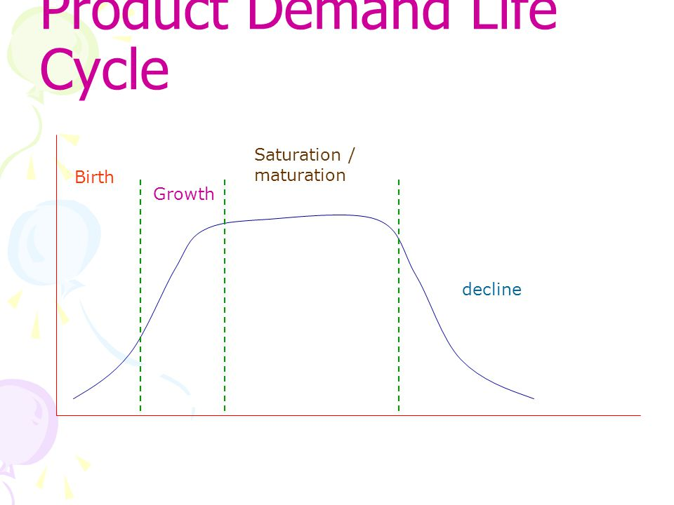 Product Demand Life Cycle Birth Growth Saturation / maturation decline