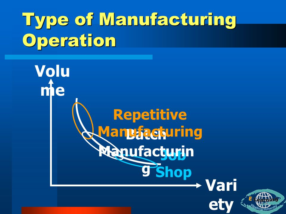 Type of Manufacturing Operation Volu me Vari ety Job Shop Batch Manufacturin g Repetitive Manufacturing
