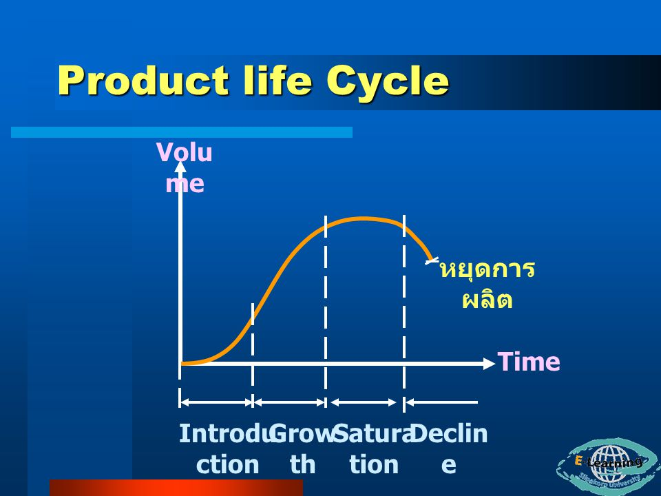 Product life Cycle Introdu ction Grow th Satura tion Declin e หยุดการ ผลิต Time Volu me