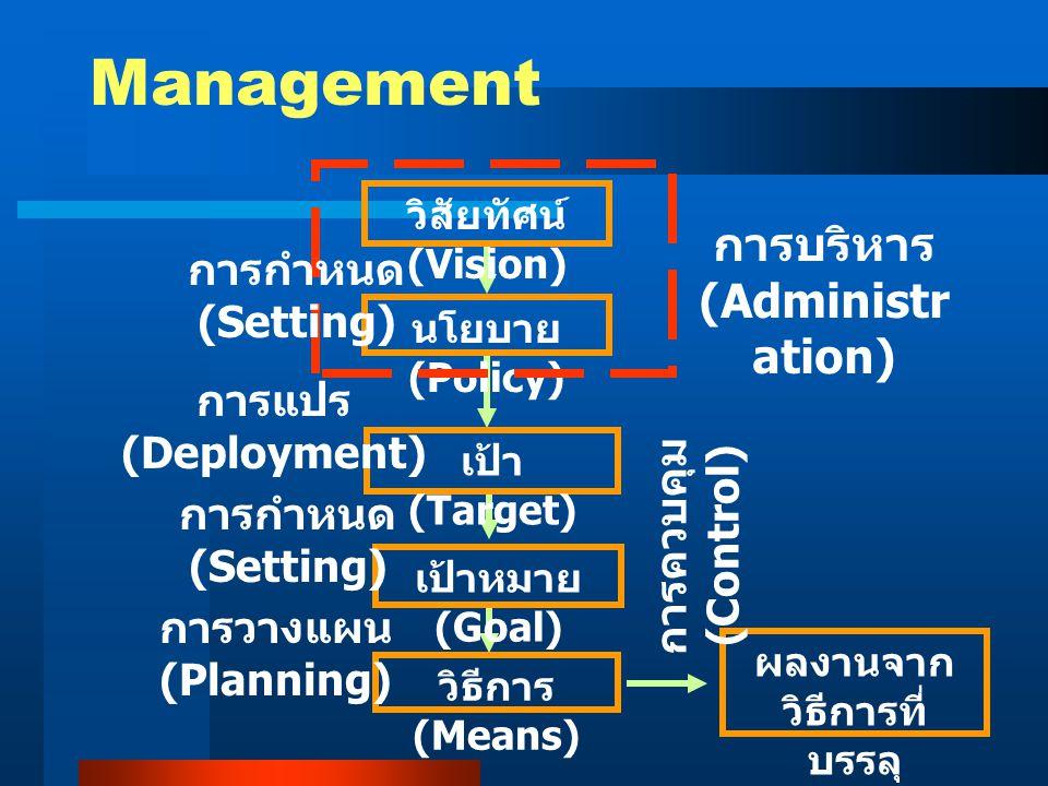 Management วิสัยทัศน์ (Vision) นโยบาย (Policy) เป้า (Target) เป้าหมาย (Goal) วิธีการ (Means) ผลงานจาก วิธีการที่ บรรลุ เป้าหมาย การบริหาร (Administr a