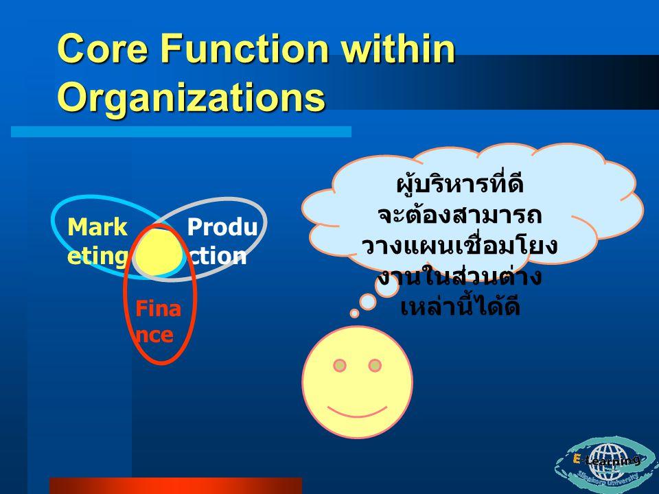 Core Function within Organizations Mark eting Produ ction Fina nce ผู้บริหารที่ดี จะต้องสามารถ วางแผนเชื่อมโยง งานในส่วนต่าง เหล่านี้ได้ดี