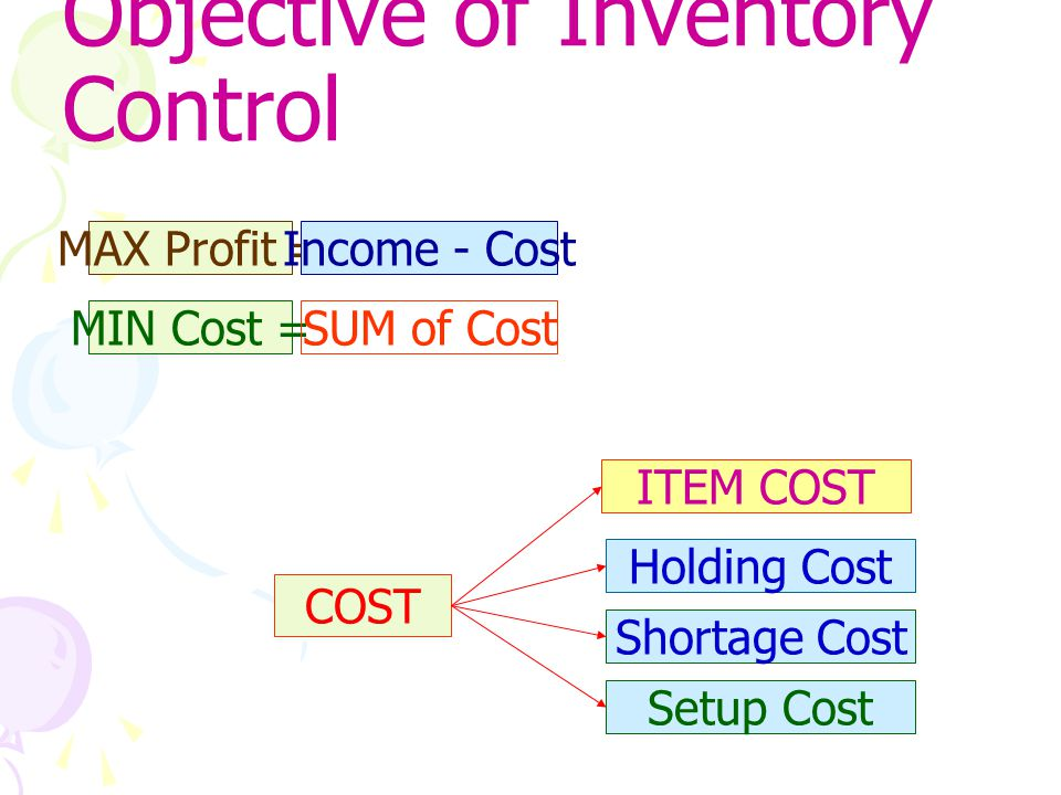 Objective of Inventory Control MIN Cost = MAX Profit =Income - Cost SUM of Cost COST ITEM COST Holding Cost Shortage Cost Setup Cost
