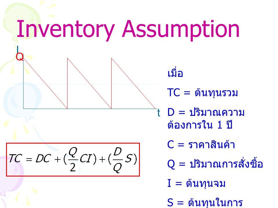 Inventory Assumption t I Q เมื่อ TC = ต้นทุนรวม D = ปริมาณความ ต้องการใน 1 ปี C = ราคาสินค้า Q = ปริมาณการสั่งซื้อ I = ต้นทุนจม S = ต้นทุนในการ ตระเตรียม