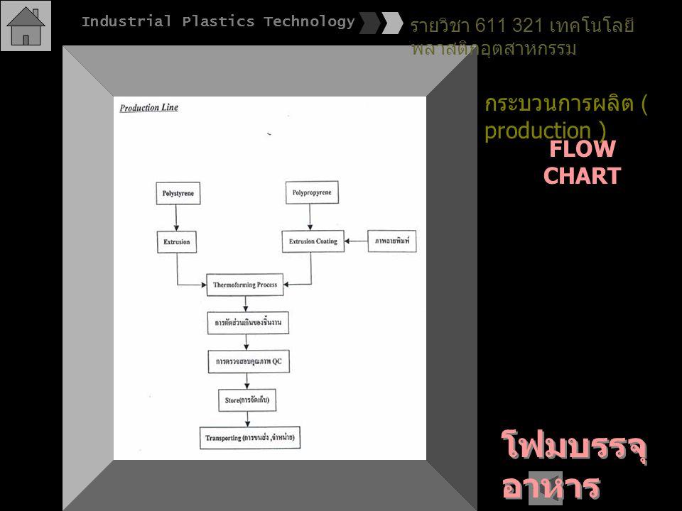 โฟมบรรจุ อาหาร กระบวนการผลิต ( production ) FLOW CHART รายวิชา 611 321 เทคโนโลยี พลาสติกอุตสาหกรรม Industrial Plastics Technology