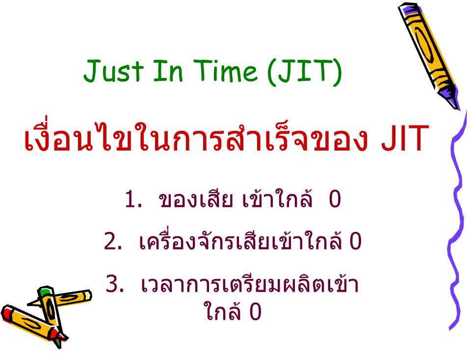 Just In Time (JIT) เงื่อนไขในการสำเร็จของ JIT 1. ของเสีย เข้าใกล้ 0 2. เครื่องจักรเสียเข้าใกล้ 0 3. เวลาการเตรียมผลิตเข้า ใกล้ 0