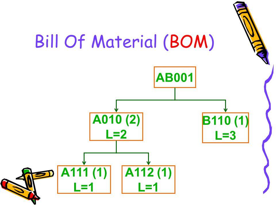 Bill Of Material (BOM) AB001 A010 (2) L=2 B110 (1) L=3 A111 (1) L=1 A112 (1) L=1