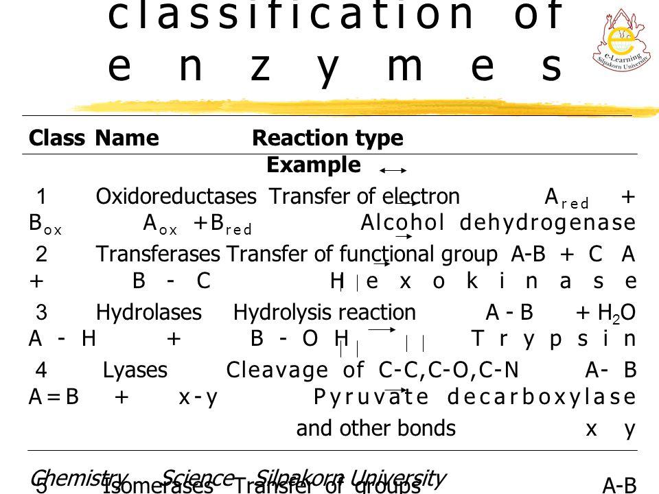 Enzyme terminology EC.X.X.X.X Example EC.1.1.1.1 (Alcohol dehydrogenase) 1.