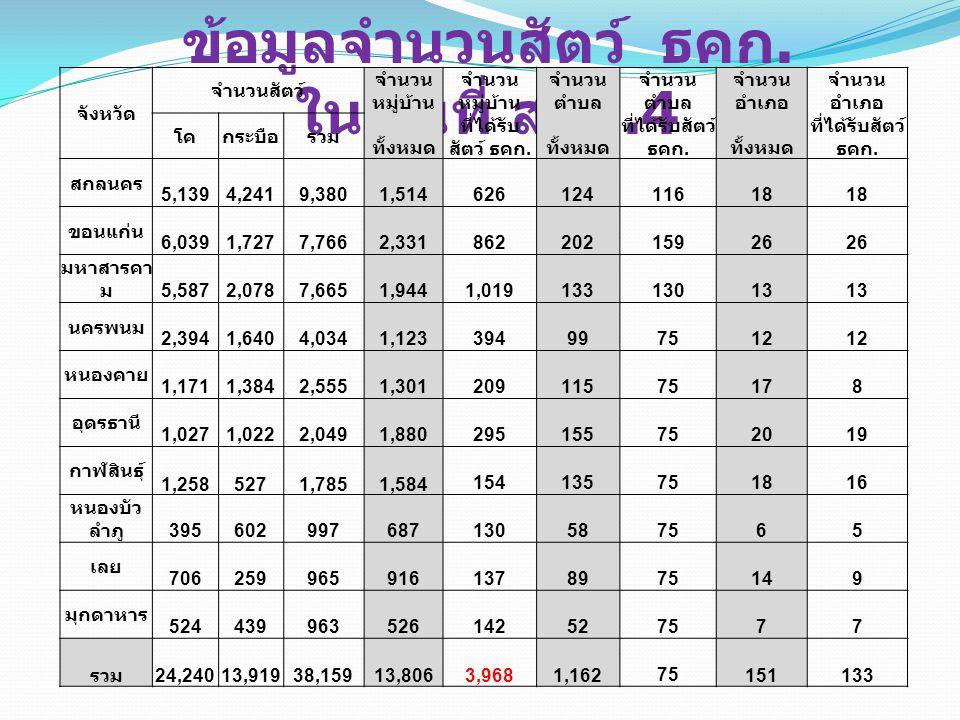 ข้อมูลจำนวนสัตว์ ธคก. ในพื้นที่ สสอ.4 จังหวัด จำนวนสัตว์ จำนวน หมู่บ้าน จำนวน ตำบล จำนวน อำเภอ โคกระบือรวม ทั้งหมด ที่ได้รับ สัตว์ ธคก. ทั้งหมด ที่ได้