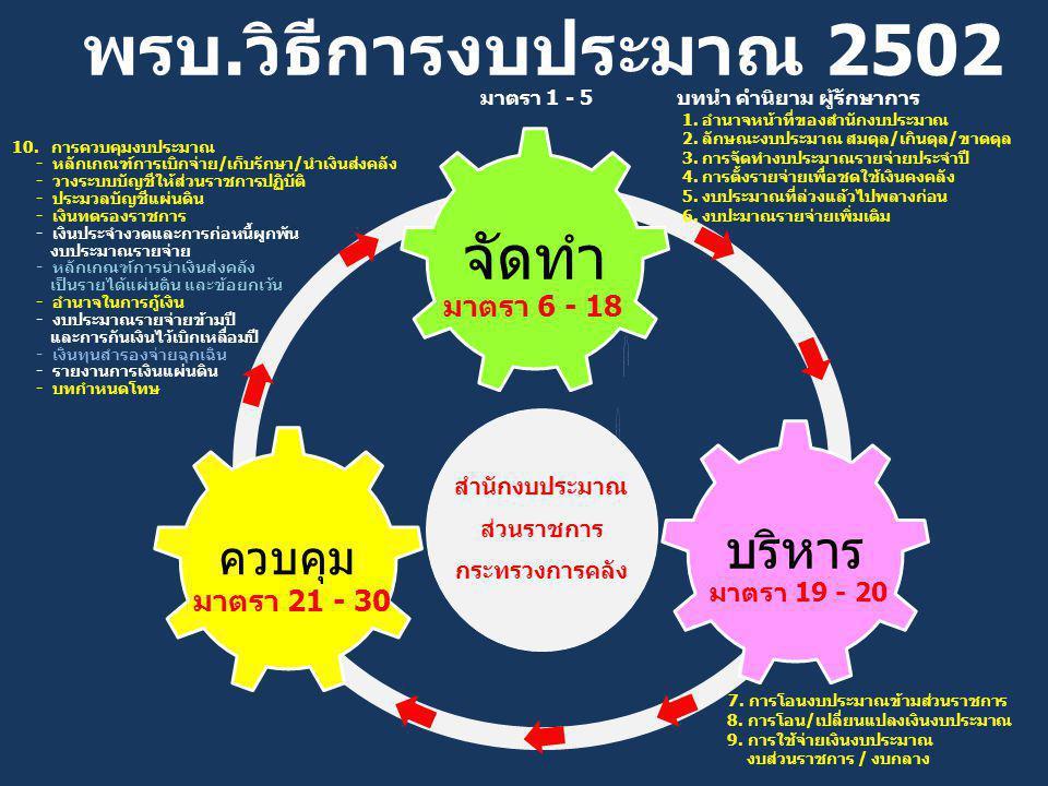 พรบ.วิธีการงบประมาณ 2502 มาตรา 1 - 5 มาตรา 6 - 18 มาตรา 19 - 20 มาตรา 21 - 30 สำนักงบประมาณ ส่วนราชการ กระทรวงการคลัง 1. อำนาจหน้าที่ของสำนักงบประมาณ