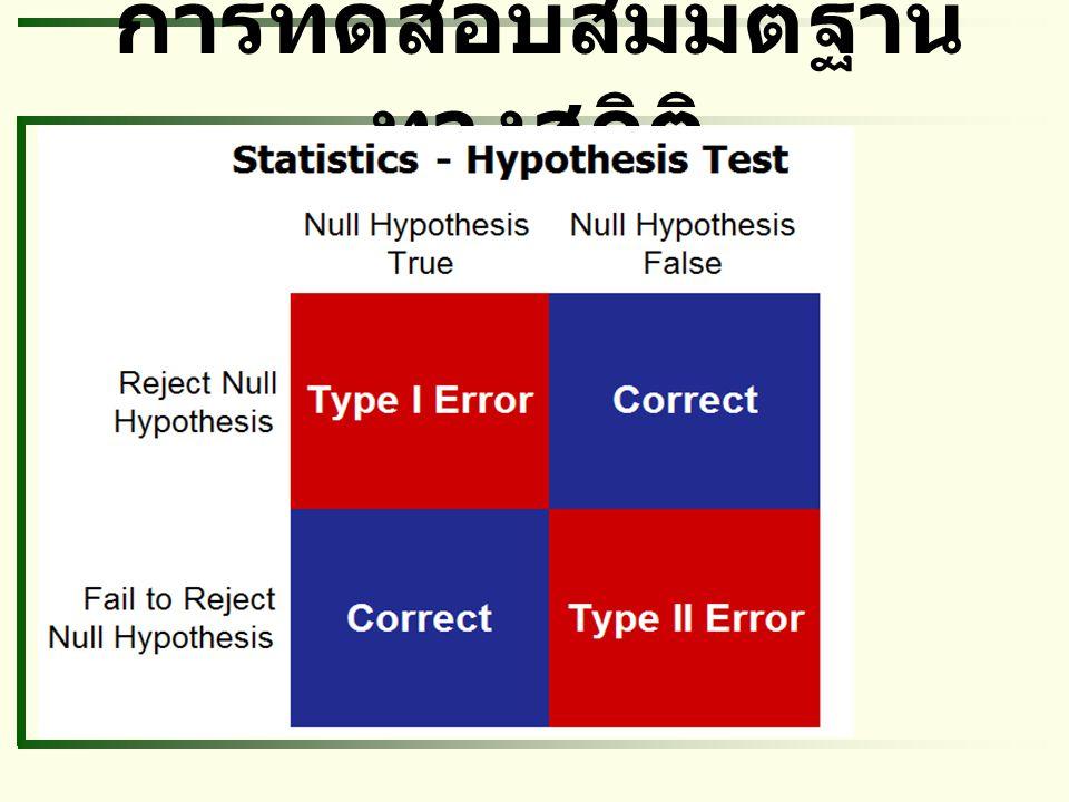 การทดสอบสมมติฐาน ทางสถิติ