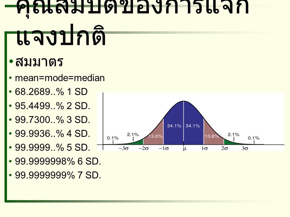 คุณสมบัติของการแจก แจงปกติ สมมาตร mean=mode=median 68.2689..% 1 SD 95.4499..% 2 SD. 99.7300..% 3 SD. 99.9936..% 4 SD. 99.9999..% 5 SD. 99.9999998% 6 S
