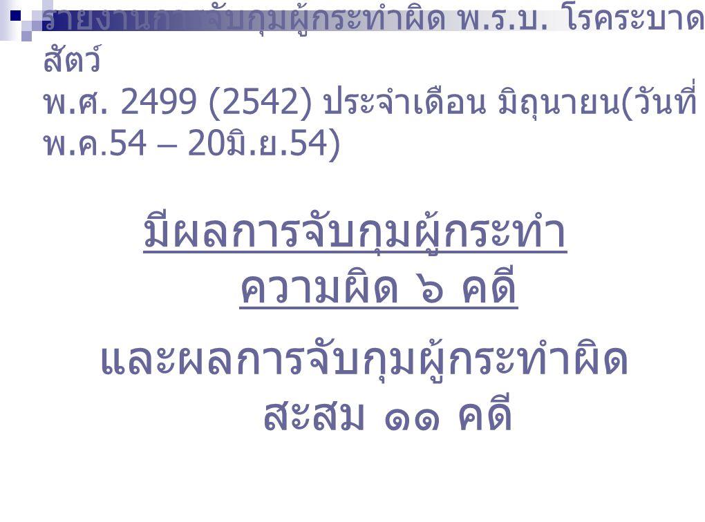 รายงานการจับกุมผู้กระทำผิด พ. ร. บ. โรคระบาด สัตว์ พ. ศ. 2499 (2542) ประจำเดือน มิถุนายน ( วันที่ 21 พ. ค.54 – 20 มิ. ย.54) มีผลการจับกุมผู้กระทำ ความ
