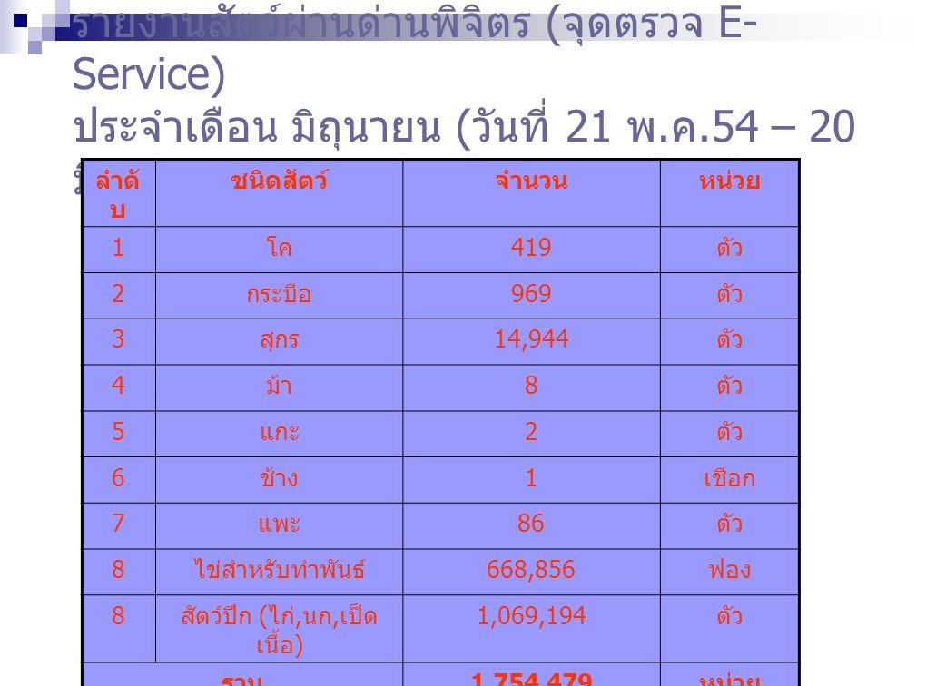รายงานซากผ่านด่านพิจิตร ( จุดตรวจ E-Service) ประจำเดือน มิถุนายน ( วันที่ 21 พ.