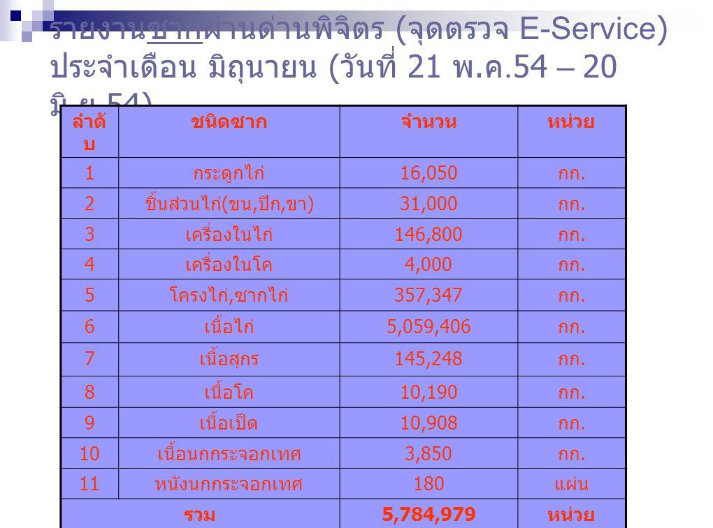 รายงานซากผ่านด่านพิจิตร ( จุดตรวจ E-Service) ประจำเดือน มิถุนายน ( วันที่ 21 พ. ค.54 – 20 มิ. ย.54) ลำดั บ ชนิดซากจำนวนหน่วย 1 กระดูกไก่ 16,050 กก. 2