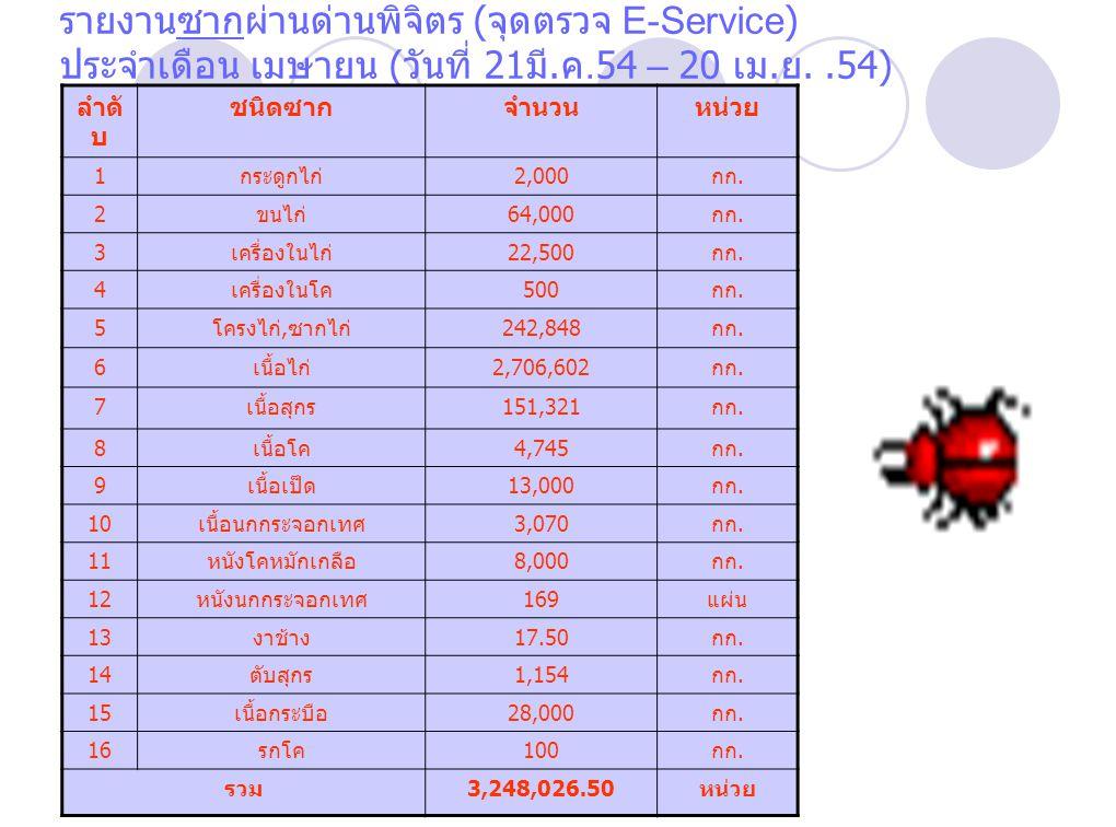 รายงานซากผ่านด่านพิจิตร ( จุดตรวจ E-Service) ประจำเดือน เมษายน ( วันที่ 21 มี.