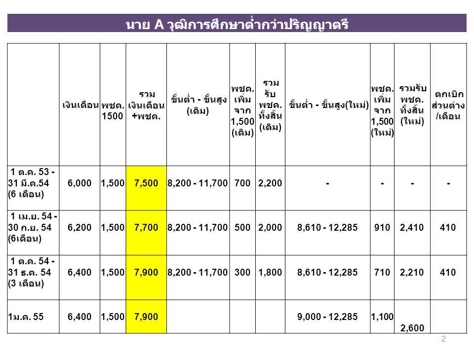 นาย A วุฒิการศึกษาต่ำกว่าปริญญาตรี เงินเดือน พชค. 1500 รวม เงินเดือน + พชค. ขั้นต่ำ - ขั้นสูง ( เดิม ) พชค. เพิ่ม จาก 1,500 ( เดิม ) รวม รับ พชค. ทั้ง