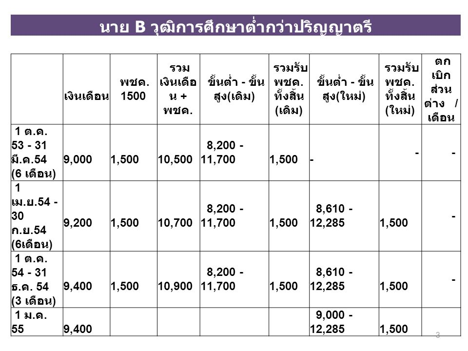 นาย B วุฒิการศึกษาต่ำกว่าปริญญาตรี เงินเดือน พชค. 1500 รวม เงินเดือ น + พชค. ขั้นต่ำ - ขั้น สูง(เดิม) รวมรับ พชค. ทั้งสิ้น (เดิม) ขั้นต่ำ - ขั้น สูง(ใ