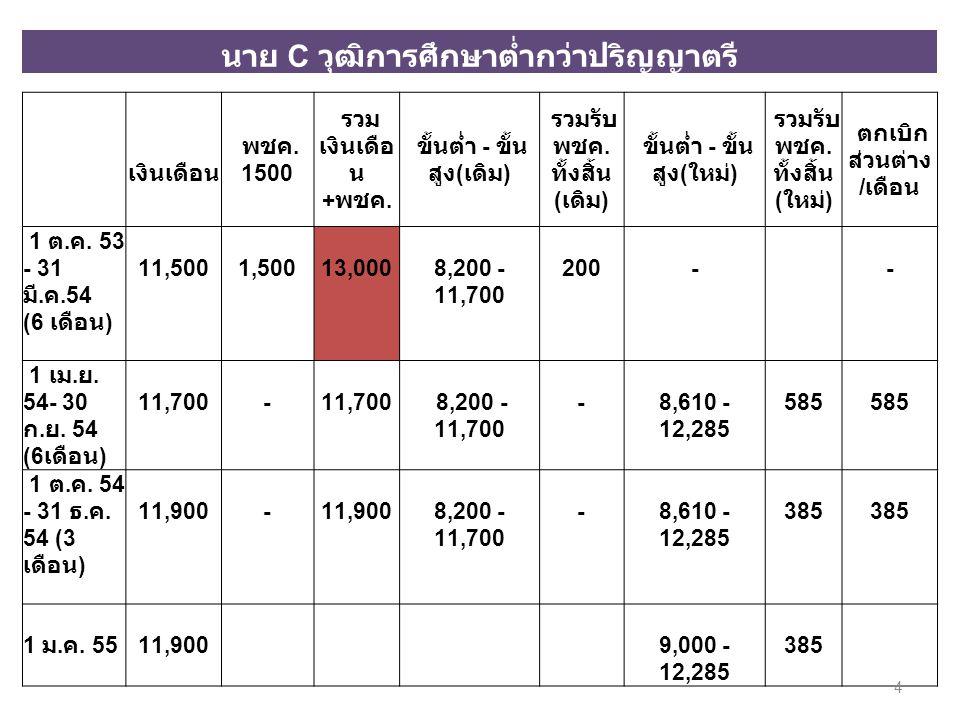 นาย C วุฒิการศึกษาต่ำกว่าปริญญาตรี เงินเดือน พชค. 1500 รวม เงินเดือ น + พชค. ขั้นต่ำ - ขั้น สูง ( เดิม ) รวมรับ พชค. ทั้งสิ้น ( เดิม ) ขั้นต่ำ - ขั้น