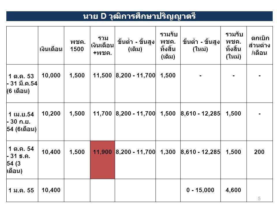 นาย D วุฒิการศึกษาปริญญาตรี เงินเดือน พชค. 1500 รวม เงินเดือน + พชค. ขั้นต่ำ - ขั้นสูง ( เดิม ) รวมรับ พชค. ทั้งสิ้น ( เดิม ) ขั้นต่ำ - ขั้นสูง ( ใหม่