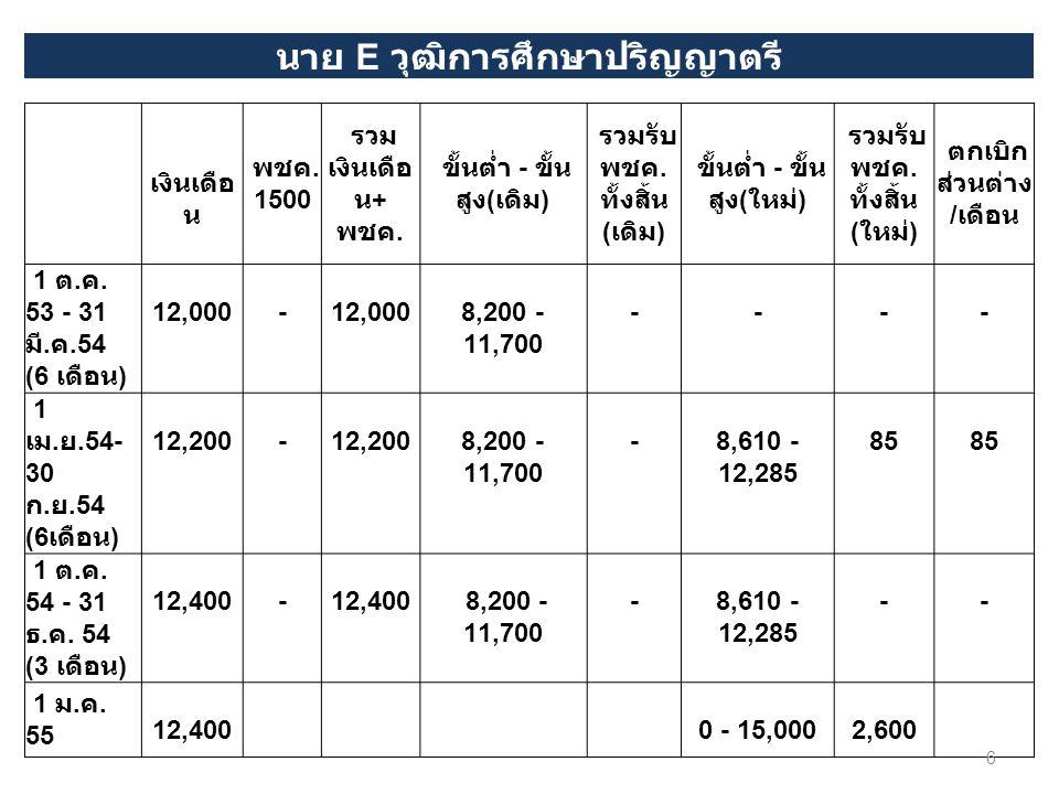 นาย E วุฒิการศึกษาปริญญาตรี เงินเดือ น พชค. 1500 รวม เงินเดือ น + พชค. ขั้นต่ำ - ขั้น สูง ( เดิม ) รวมรับ พชค. ทั้งสิ้น ( เดิม ) ขั้นต่ำ - ขั้น สูง (
