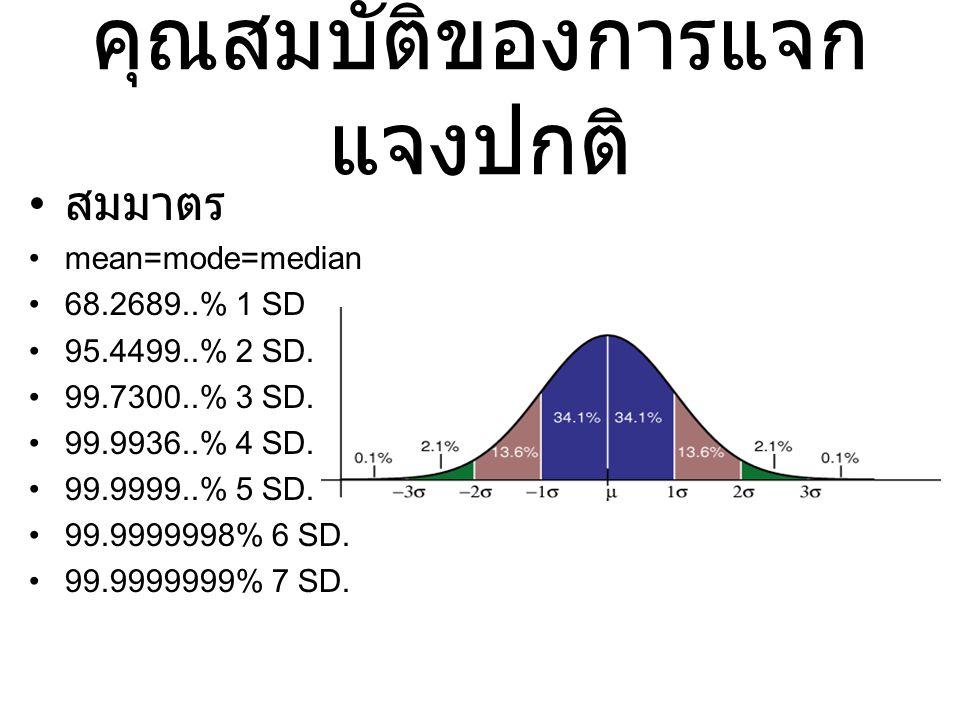 คุณสมบัติของการแจก แจงปกติ สมมาตร mean=mode=median 68.2689..% 1 SD 95.4499..% 2 SD.