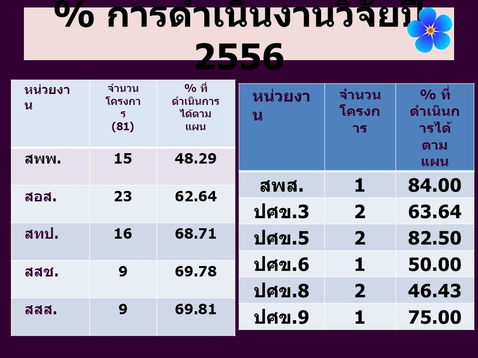 % การดำเนินงานวิจัยปี 2556 หน่วยงา น จำนวน โครงกา ร (81) % ที่ ดำเนินการ ได้ตาม แผน สพพ. 1548.29 สอส. 2362.64 สทป. 1668.71 สสช. 969.78 สสส. 969.81 หน่